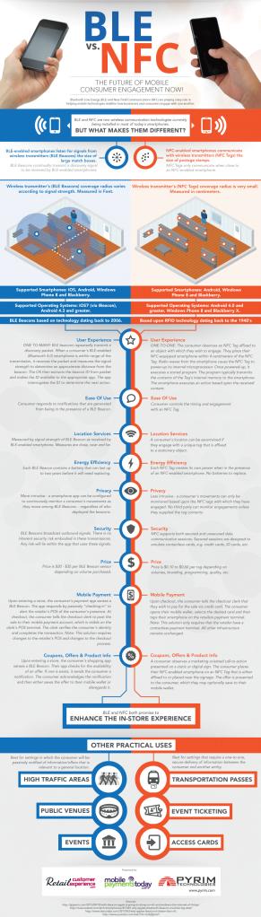 BLE vs NFC infographic