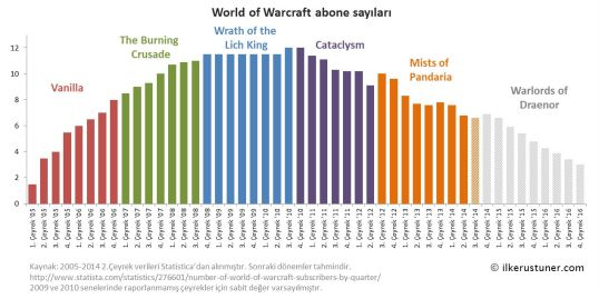 World of Warcraft abone sayilari ve kullanici sayilari