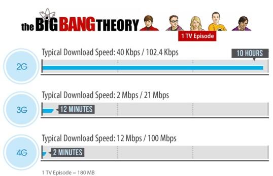 4G hız karşılaştırması