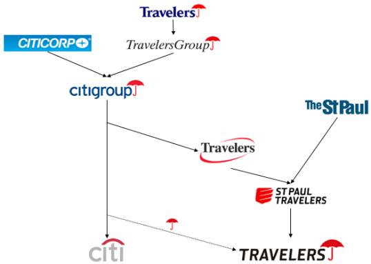 Citi logoları